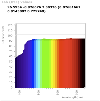 Spectral Graph of white in Maxwell - no OBA's