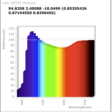 Spectral Graph of white in Maxwell - OBA's included
