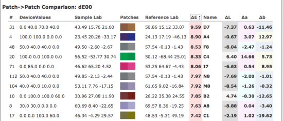 Patch-to-patch comparison showing color coded Lab values.
