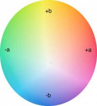 Quadrant of color from +a to -a and +b to -b