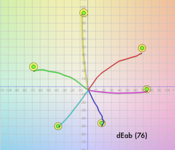 Spider graph from Curve3