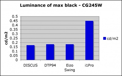 Results of black measurement. (The lower the measured value, the better the results.)